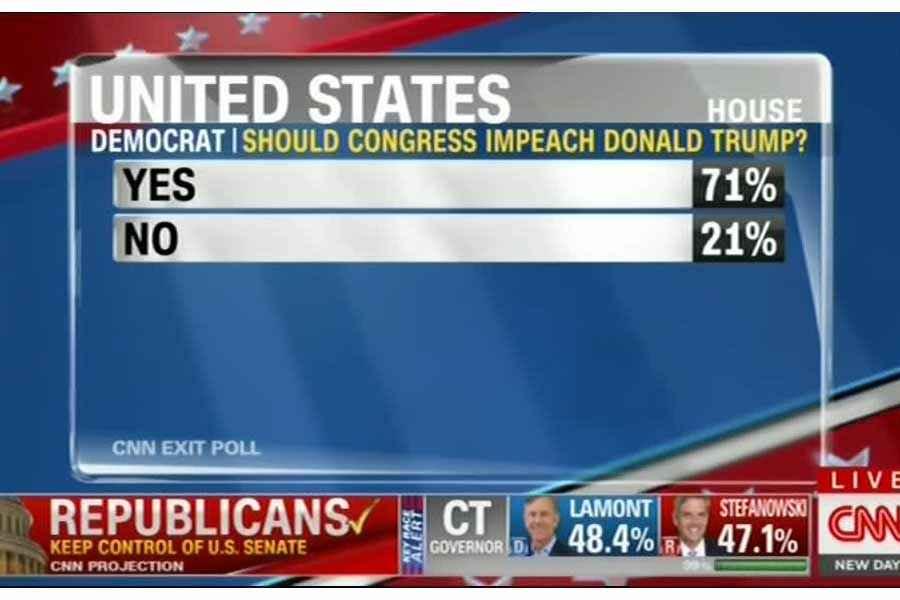 71 درصد دمکرات ها خواستار استیضاح ترامپ شدند